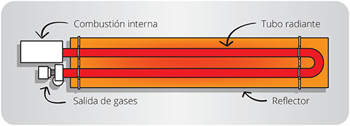 El tubo radiante a gas es el mejor sistema de calefacción de una nave industrial