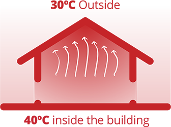 Energy saving climate control industrial building